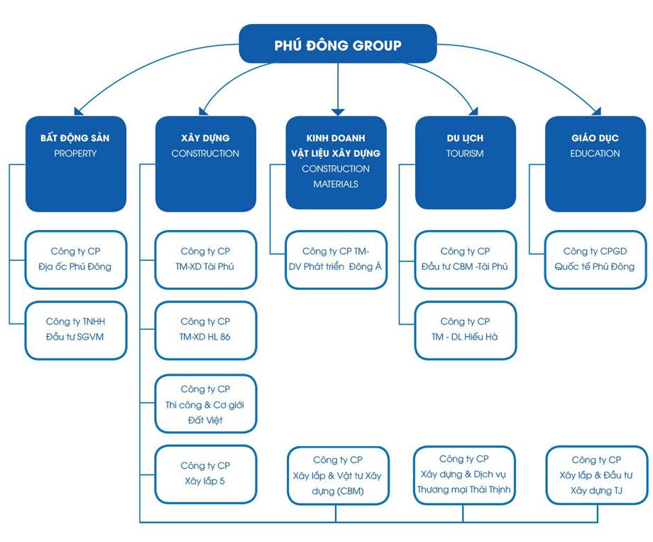 Sơ đồ hệ thống công ty chủ đầu tư của căn hộ Phú Đông Premier