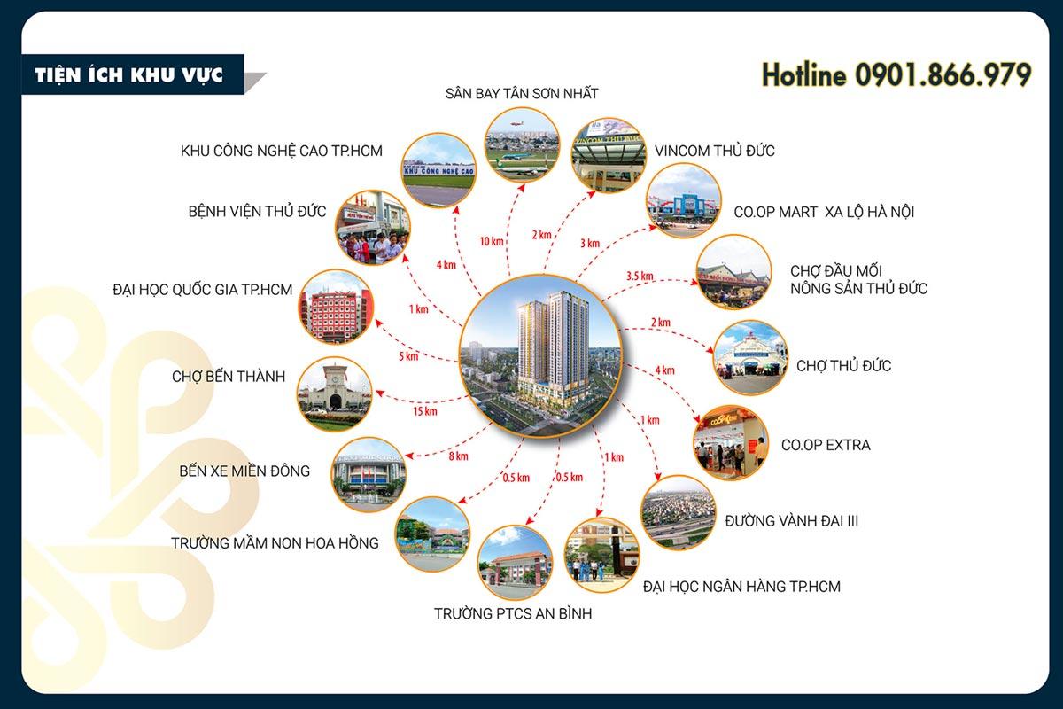 Sơ đồ kết nối tiện ích ngoại khu với Phú Đông Premier